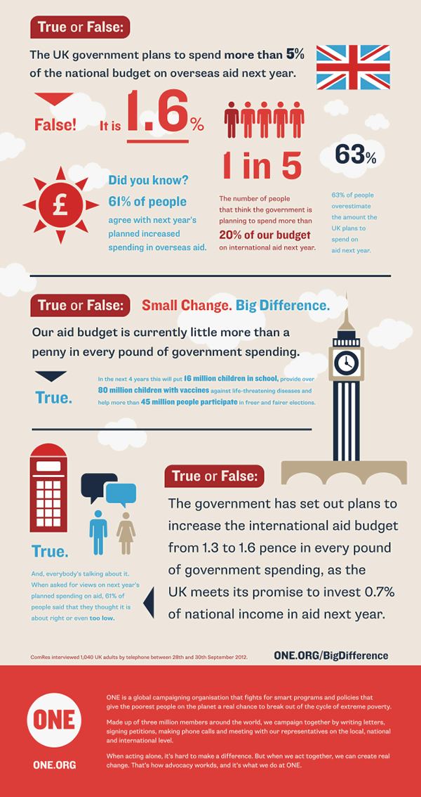 UK aid infographic